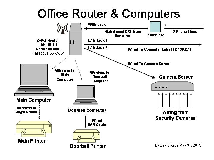 Actual office configuration map